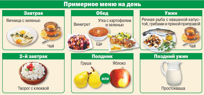 Примеры Похудения На Правильном Питании. Меню ПП на неделю для похудения. Таблица с рецептами из простых продуктов, примерный рацион питания на 1000, 1200, 1500 калорий в день